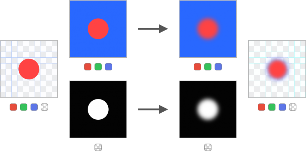 NOT CORRECT -> blue halo around the red dot (low quality CG)