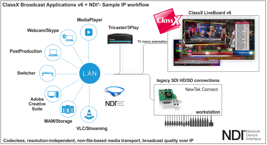 ClassX Adopts NewTek NDI® for IP Production Workflow